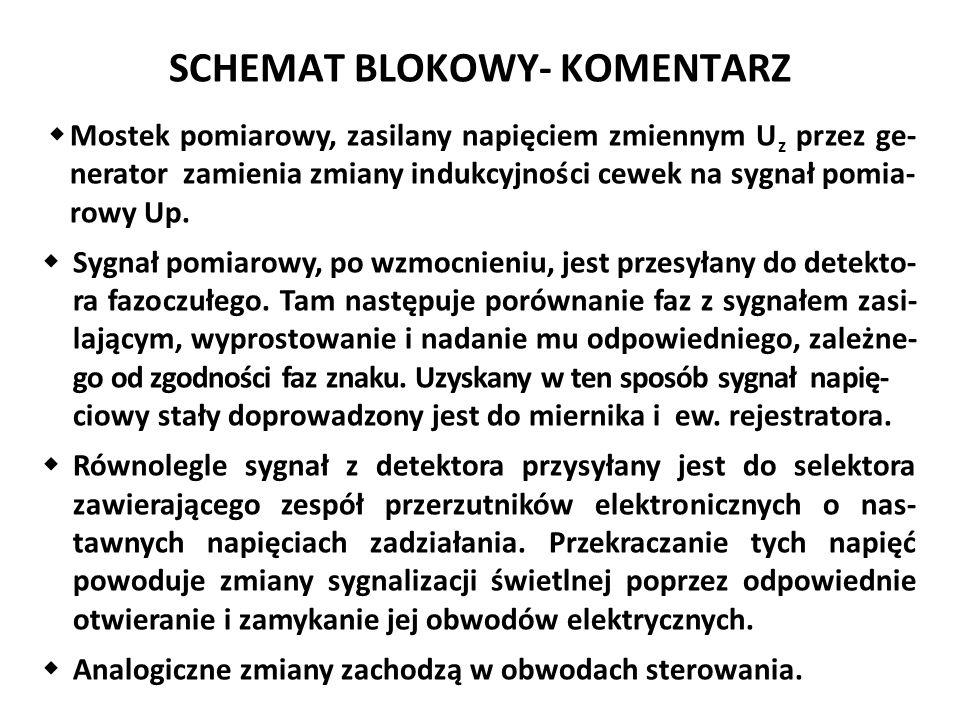 SCHEMAT BLOKOWY- KOMENTARZ