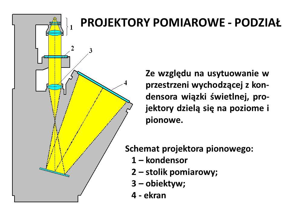 PROJEKTORY POMIAROWE - PODZIAŁ