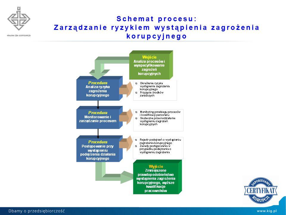 Schemat procesu: Zarządzanie ryzykiem wystąpienia zagrożenia korupcyjnego