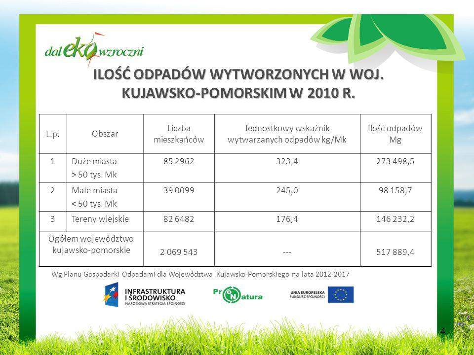 ILOŚĆ ODPADÓW WYTWORZONYCH W WOJ. KUJAWSKO-POMORSKIM W 2010 R.