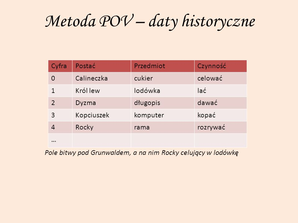 Metoda POV – daty historyczne