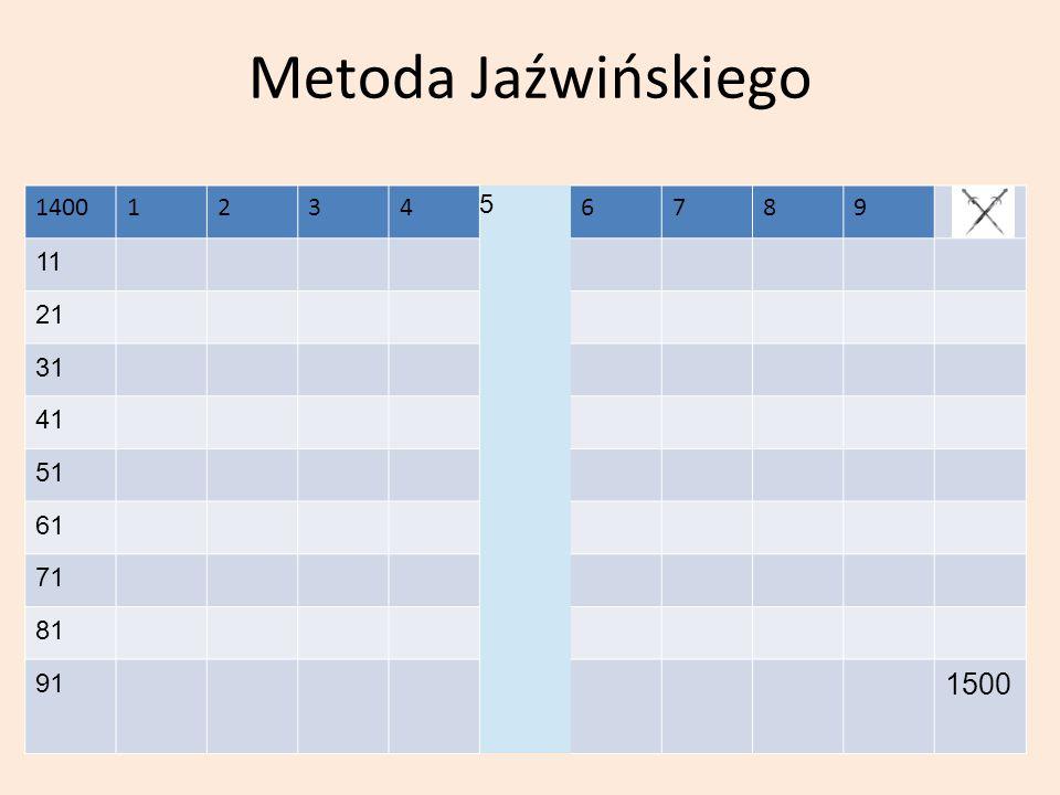 Metoda Jaźwińskiego 1400 1 2 3 4 5 6 7 8 9 11 21 31 41 51 61 71 81 91 1500