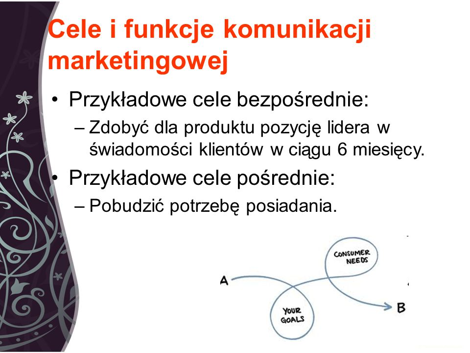 Cele i funkcje komunikacji marketingowej