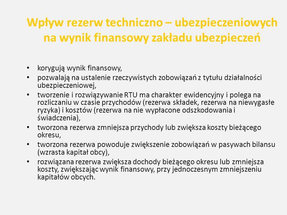 Wpływ rezerw techniczno – ubezpieczeniowych na wynik finansowy zakładu ubezpieczeń