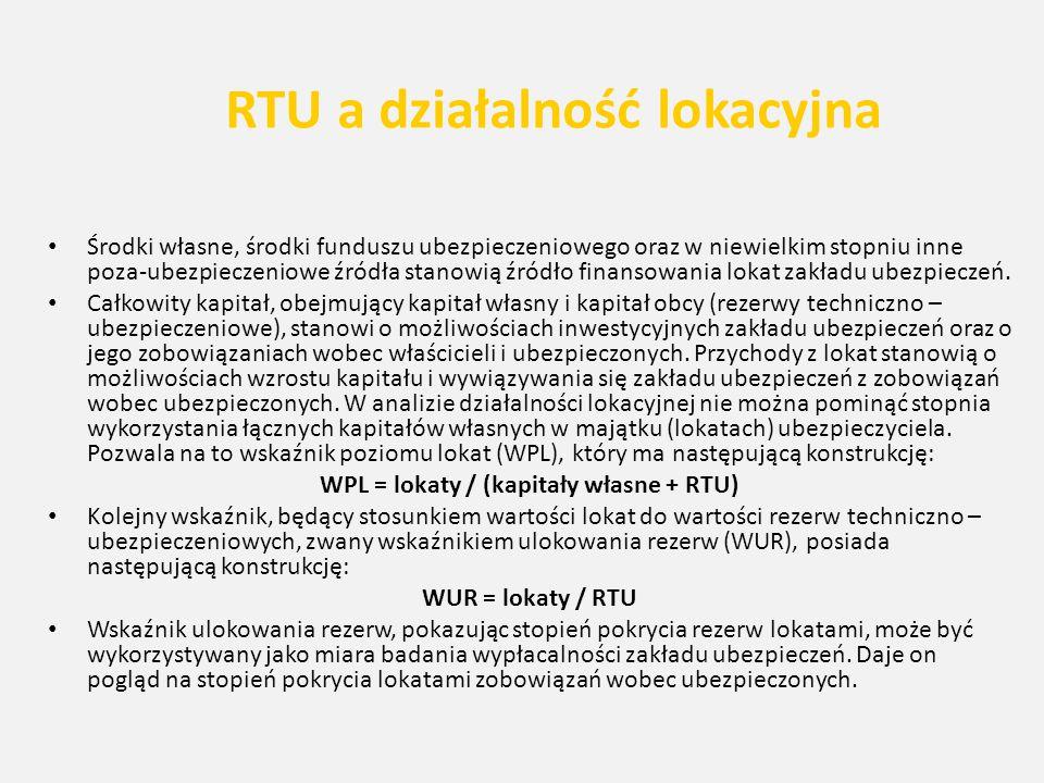 RTU a działalność lokacyjna