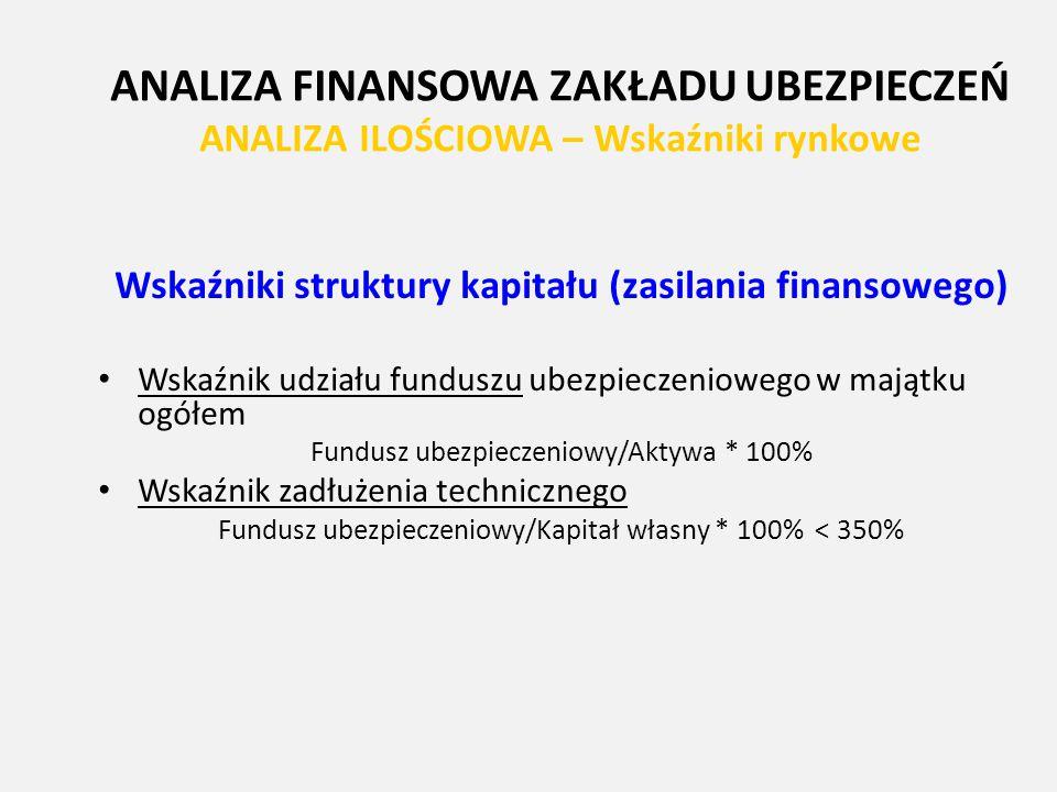 Wskaźniki struktury kapitału (zasilania finansowego)