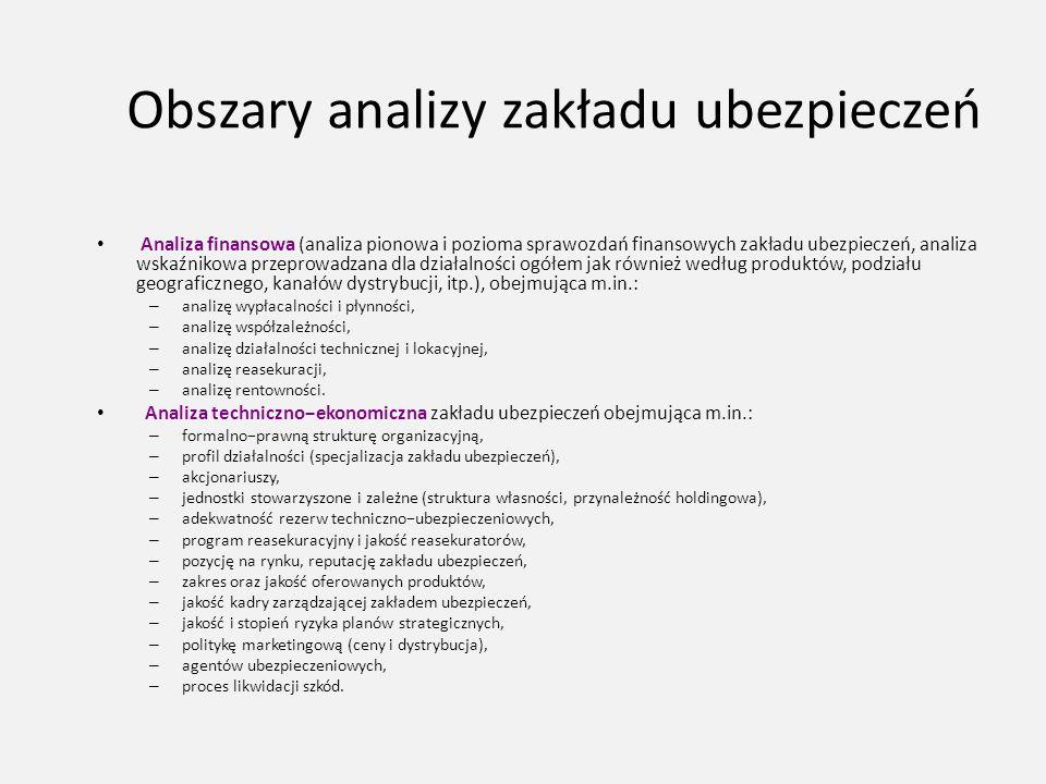 Obszary analizy zakładu ubezpieczeń