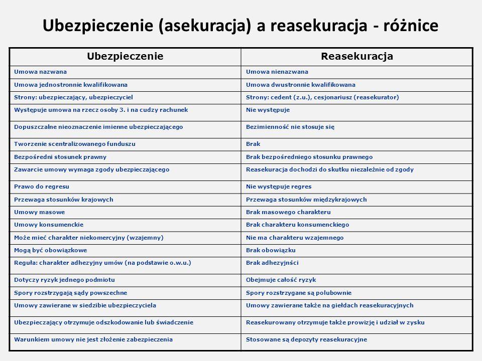 Ubezpieczenie (asekuracja) a reasekuracja - różnice