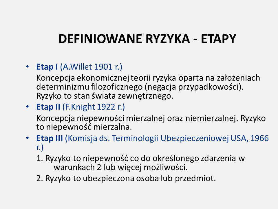 DEFINIOWANE RYZYKA - ETAPY