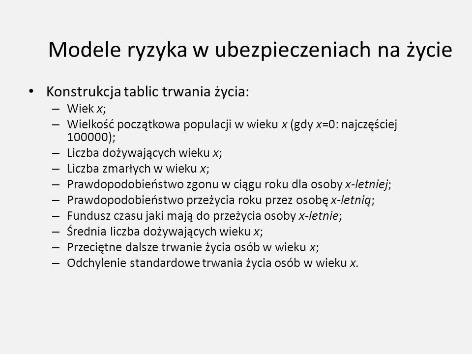 Modele ryzyka w ubezpieczeniach na życie