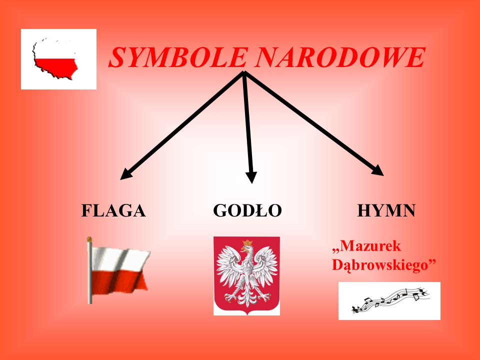"""SYMBOLE NARODOWE FLAGA GODŁO HYMN """"Mazurek Dąbrowskiego"""