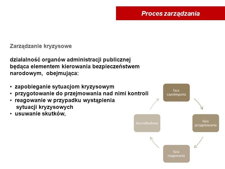 Proces zarządzania Zarządzanie kryzysowe. działalność organów administracji publicznej. będąca elementem kierowania bezpieczeństwem.
