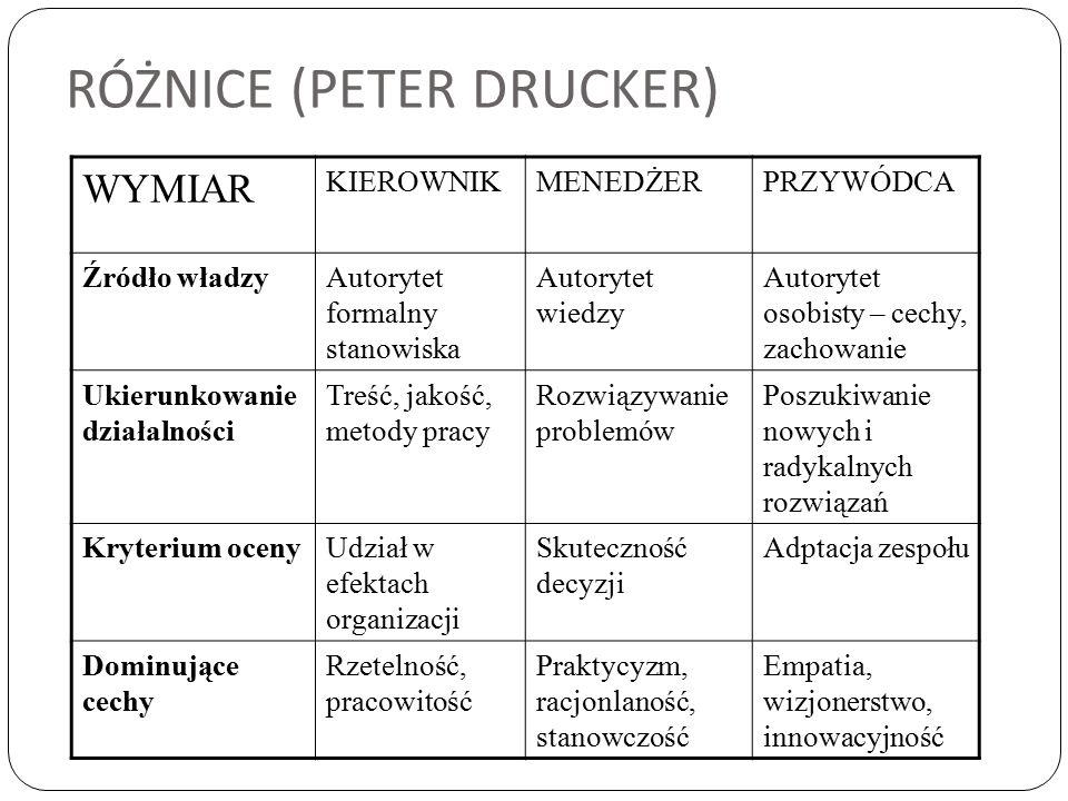 RÓŻNICE (PETER DRUCKER)
