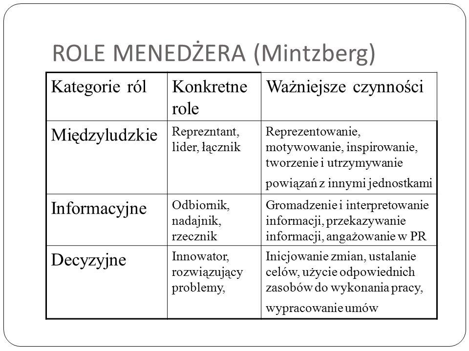 ROLE MENEDŻERA (Mintzberg)
