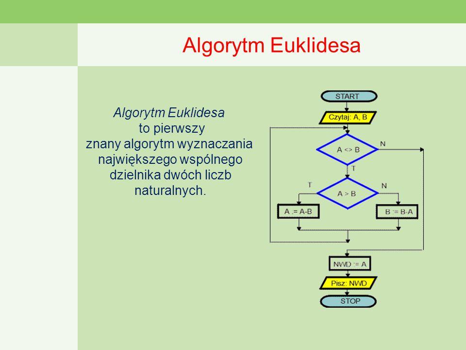 Algorytm Euklidesa Algorytm Euklidesa to pierwszy znany algorytm wyznaczania największego wspólnego dzielnika dwóch liczb naturalnych.