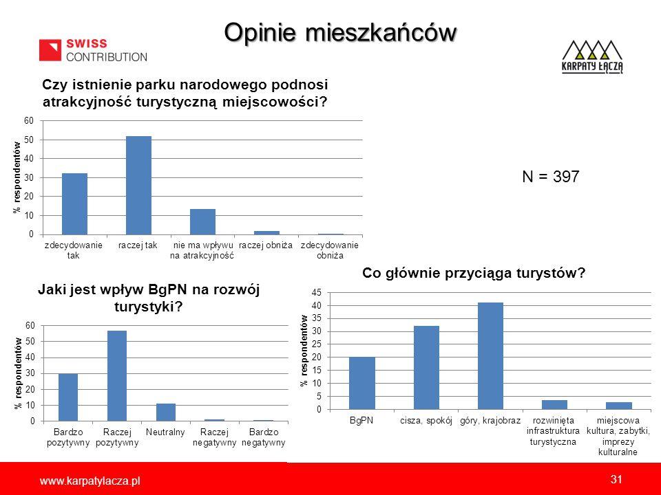 Opinie mieszkańców Gmina Jabłonka N=142 Gmina Lipnica Wielka N=126