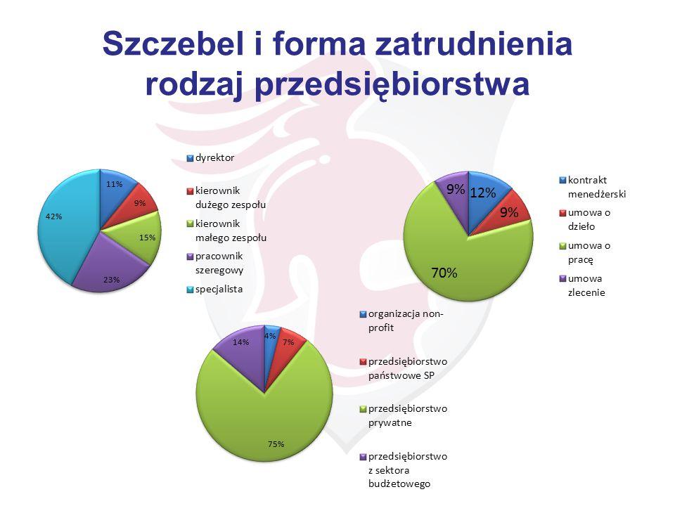 Szczebel i forma zatrudnienia rodzaj przedsiębiorstwa