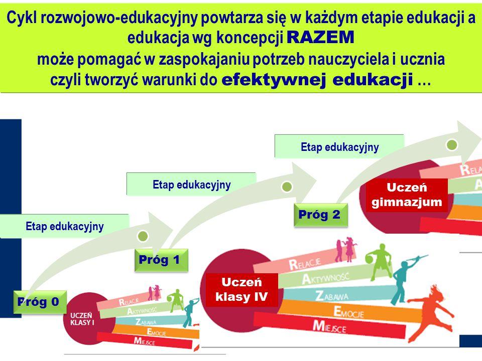 Cykl rozwojowo-edukacyjny powtarza się w każdym etapie edukacji a edukacja wg koncepcji RAZEM może pomagać w zaspokajaniu potrzeb nauczyciela i ucznia czyli tworzyć warunki do efektywnej edukacji …