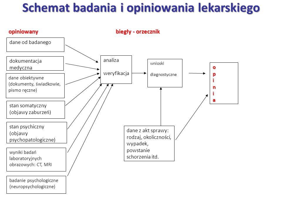 Schemat badania i opiniowania lekarskiego