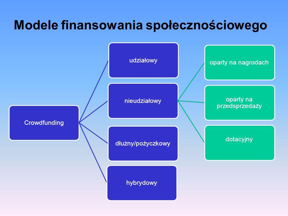 Modele finansowania społecznościowego