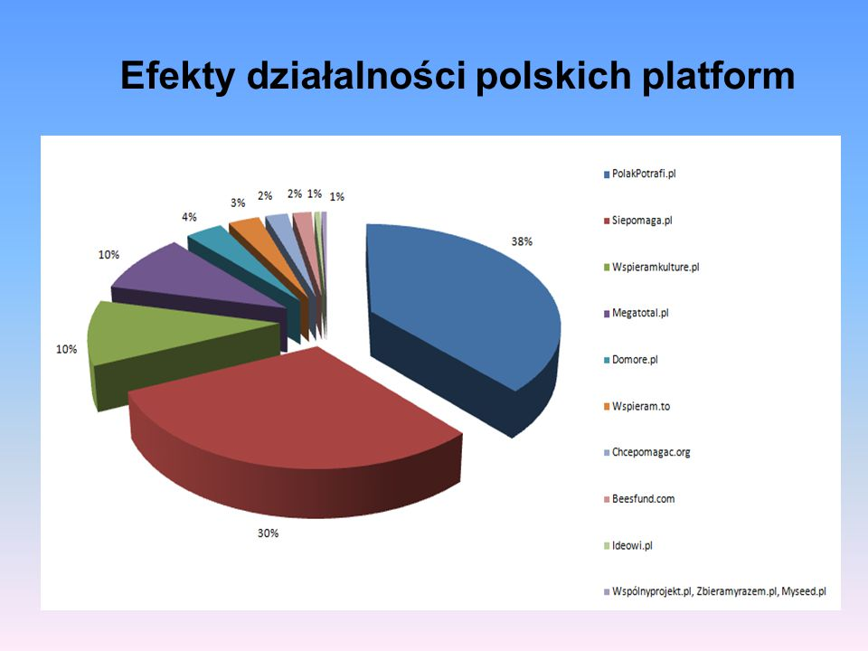 Efekty działalności polskich platform