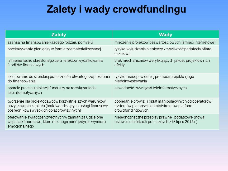 Zalety i wady crowdfundingu