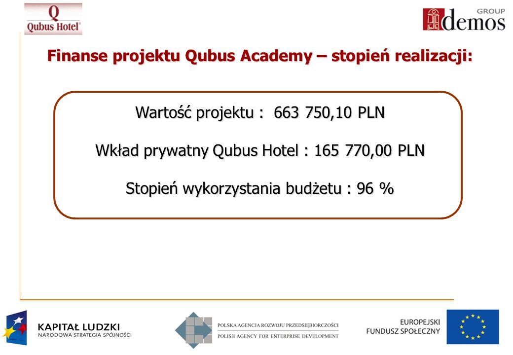Finanse projektu Qubus Academy – stopień realizacji:
