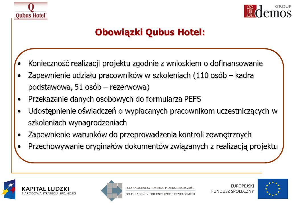 Obowiązki Qubus Hotel: