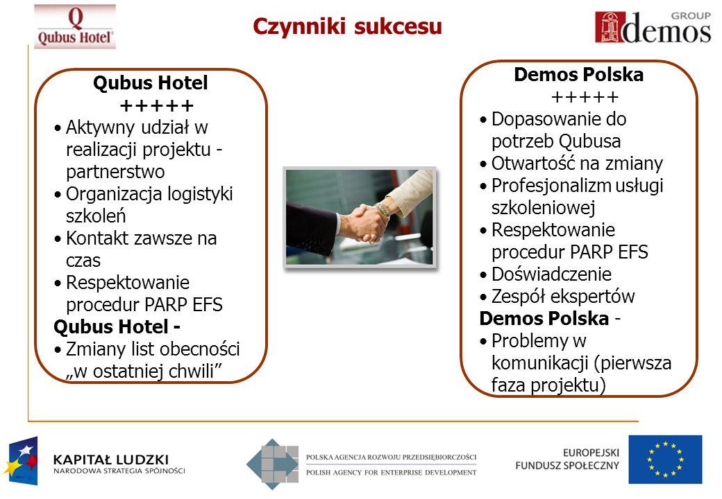 Czynniki sukcesu Demos Polska +++++ Qubus Hotel +++++