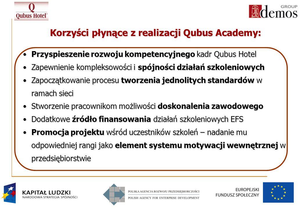 Korzyści płynące z realizacji Qubus Academy: