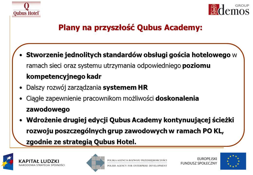 Plany na przyszłość Qubus Academy: