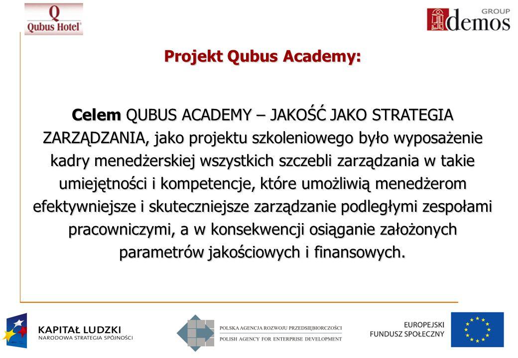 Projekt Qubus Academy: