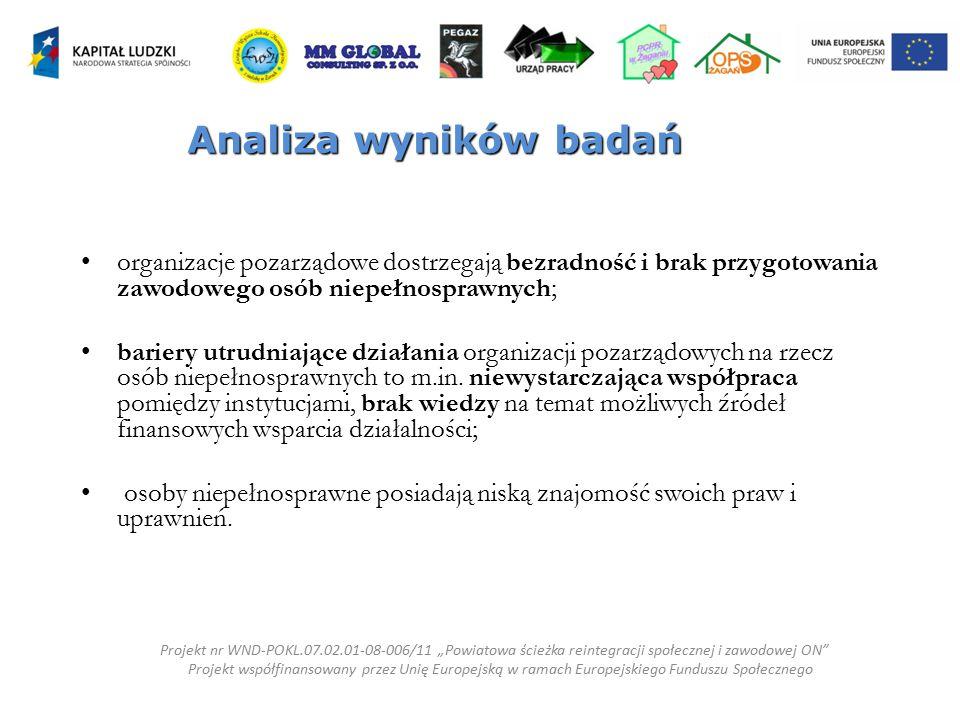 Analiza wyników badań organizacje pozarządowe dostrzegają bezradność i brak przygotowania zawodowego osób niepełnosprawnych;