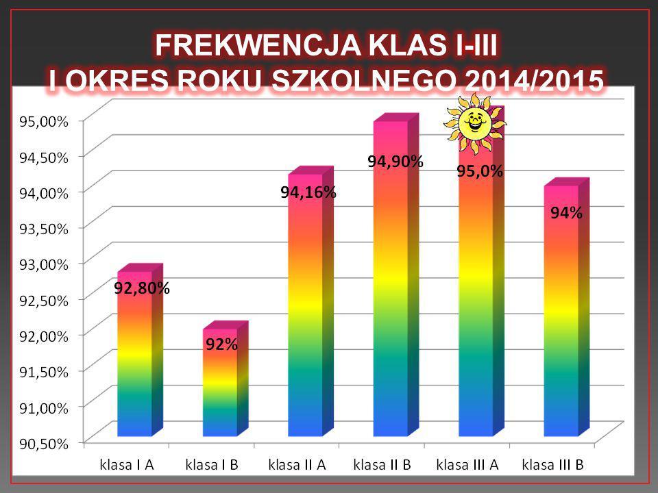 FREKWENCJA KLAS I-III I OKRES ROKU SZKOLNEGO 2014/2015