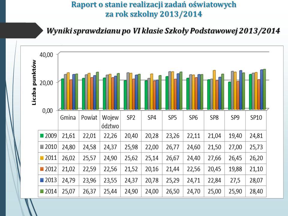 Raport o stanie realizacji zadań oświatowych za rok szkolny 2013/2014