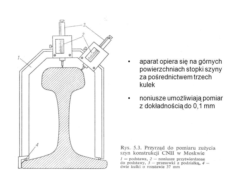 aparat opiera się na górnych powierzchniach stopki szyny za pośrednictwem trzech kulek