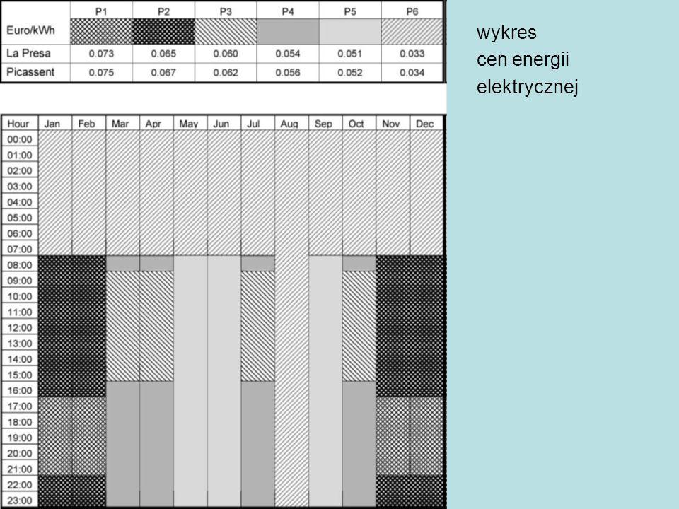 wykres cen energii elektrycznej