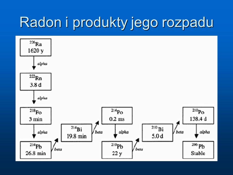 Radon i produkty jego rozpadu