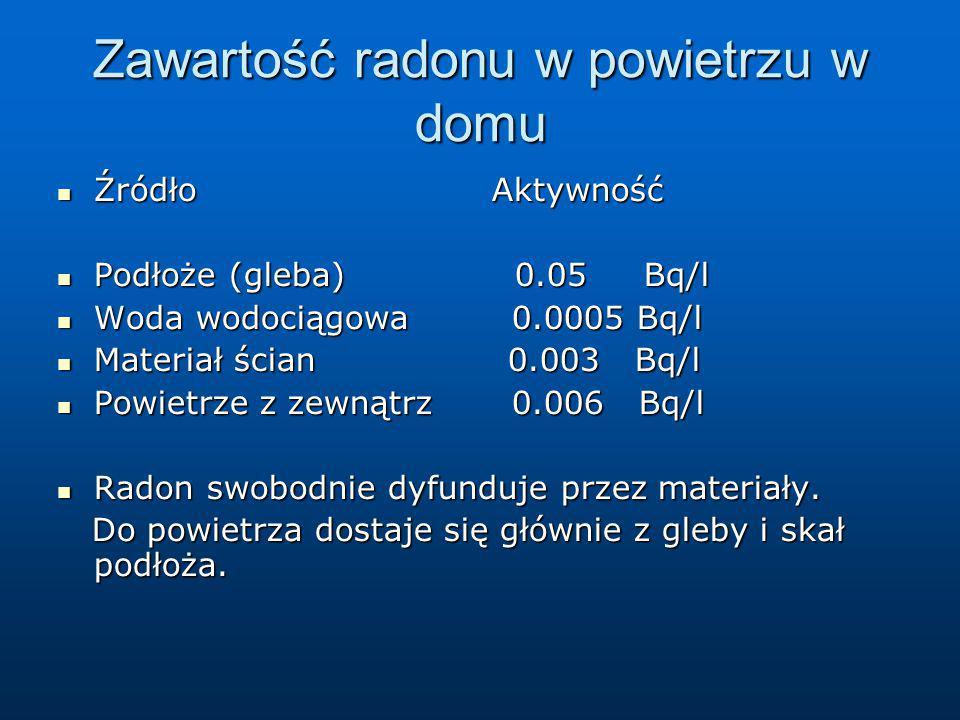 Zawartość radonu w powietrzu w domu