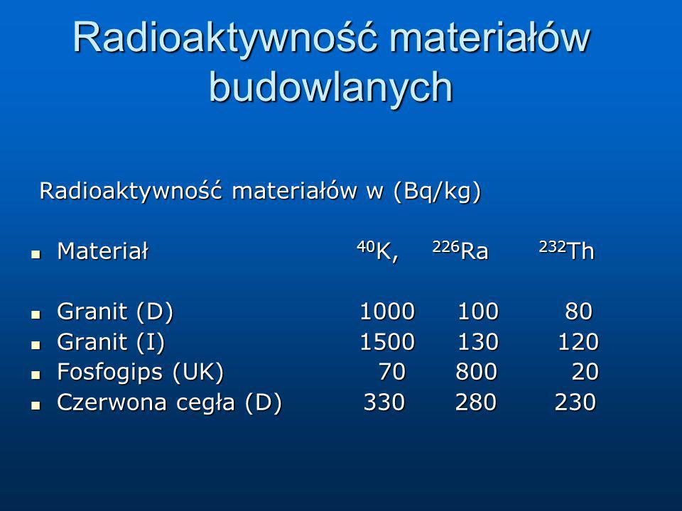 Radioaktywność materiałów budowlanych