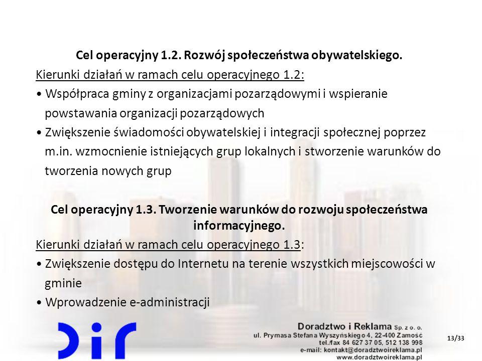 Cel operacyjny 1.2. Rozwój społeczeństwa obywatelskiego.