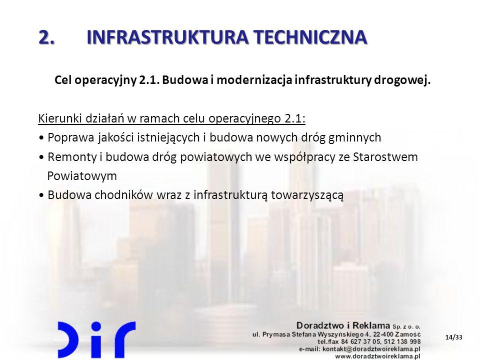 Cel operacyjny 2.1. Budowa i modernizacja infrastruktury drogowej.