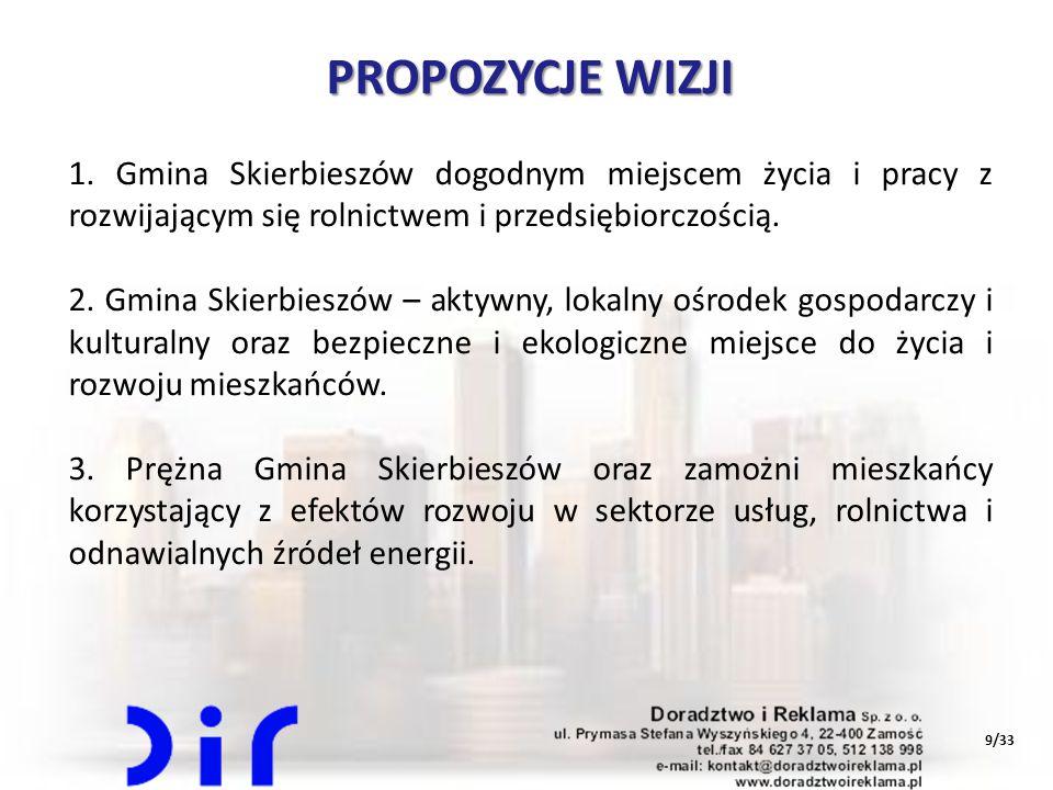 PROPOZYCJE WIZJI 1. Gmina Skierbieszów dogodnym miejscem życia i pracy z rozwijającym się rolnictwem i przedsiębiorczością.