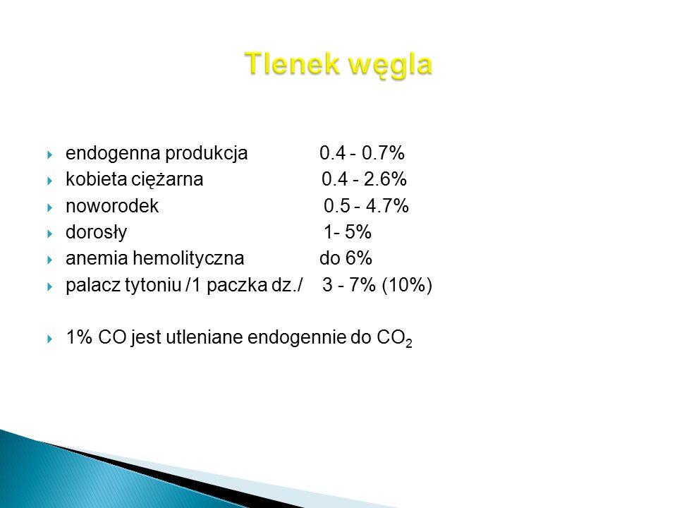 Tlenek węgla endogenna produkcja 0.4 - 0.7%