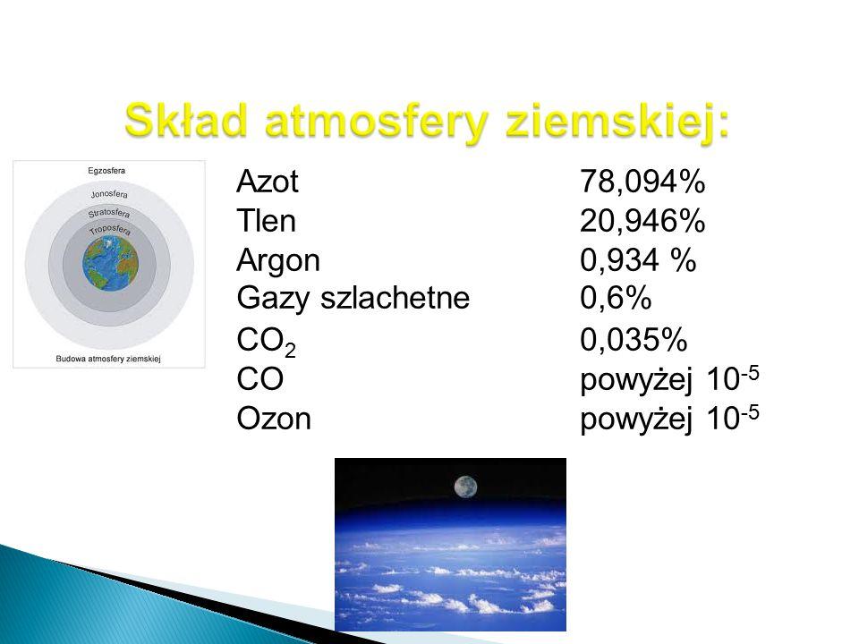 Skład atmosfery ziemskiej:
