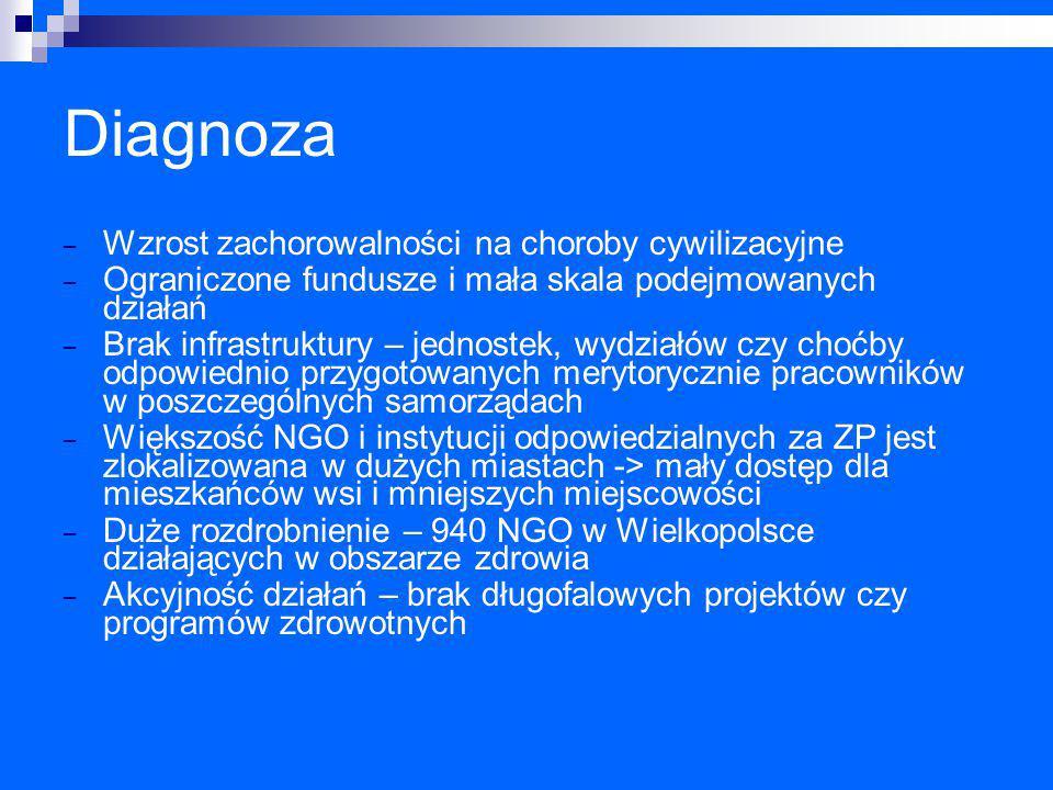 Diagnoza Wzrost zachorowalności na choroby cywilizacyjne
