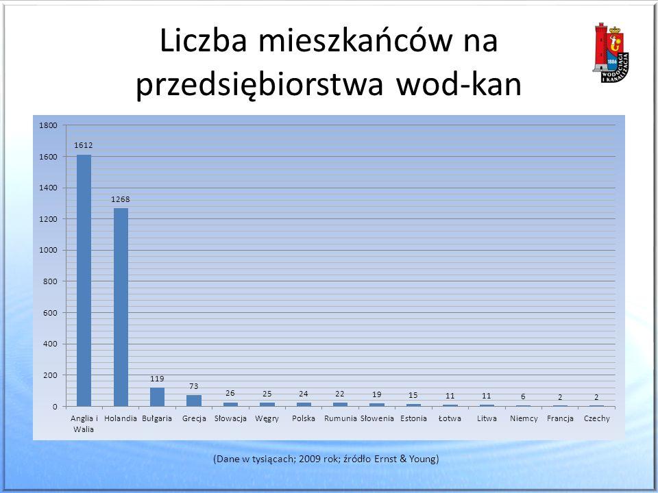 Liczba mieszkańców na przedsiębiorstwa wod-kan