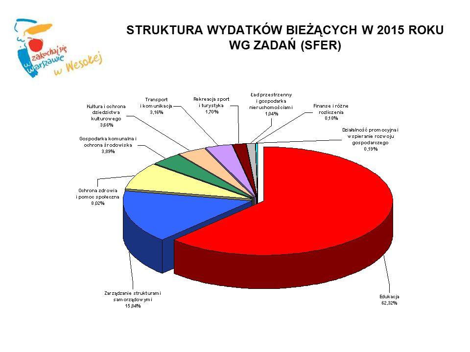 STRUKTURA WYDATKÓW BIEŻĄCYCH W 2015 ROKU WG ZADAŃ (SFER)