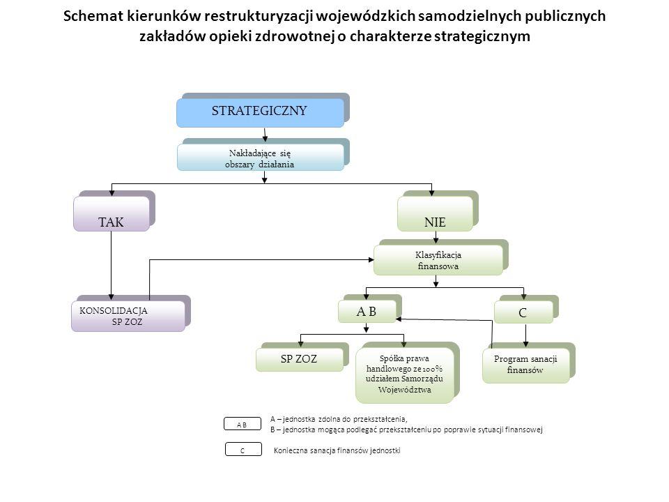 Schemat kierunków restrukturyzacji wojewódzkich samodzielnych publicznych zakładów opieki zdrowotnej o charakterze strategicznym