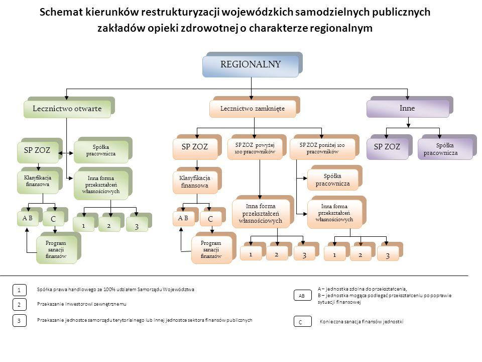 Schemat kierunków restrukturyzacji wojewódzkich samodzielnych publicznych zakładów opieki zdrowotnej o charakterze regionalnym